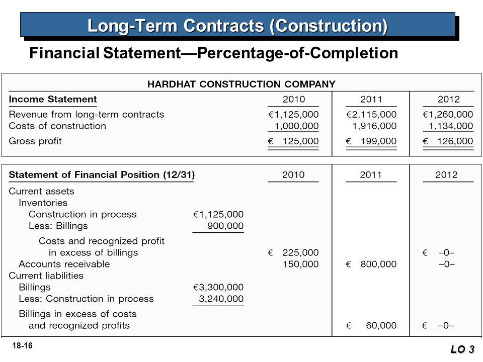 18-17 Illustration: For the bridge project illustrated on the preceding pages, Hardhat Construction would report the following revenues and costs.