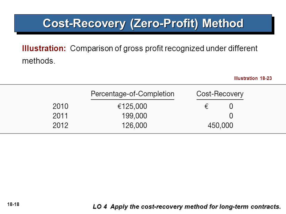 18-18 Illustration: Comparison of gross profit recognized under different methods.