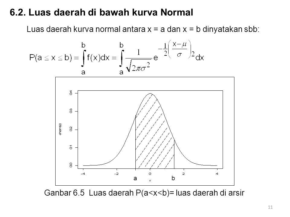 11 6.2. Luas daerah di bawah kurva Normal Luas daerah kurva normal antara x = a dan x = b dinyatakan sbb: a b Ganbar 6.5 Luas daerah P(a<x<b)= luas da