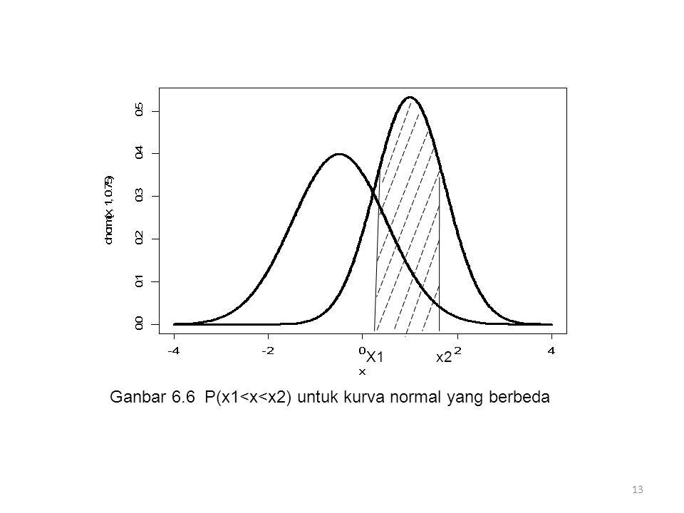 13 Ganbar 6.6 P(x1<x<x2) untuk kurva normal yang berbeda X1 x2