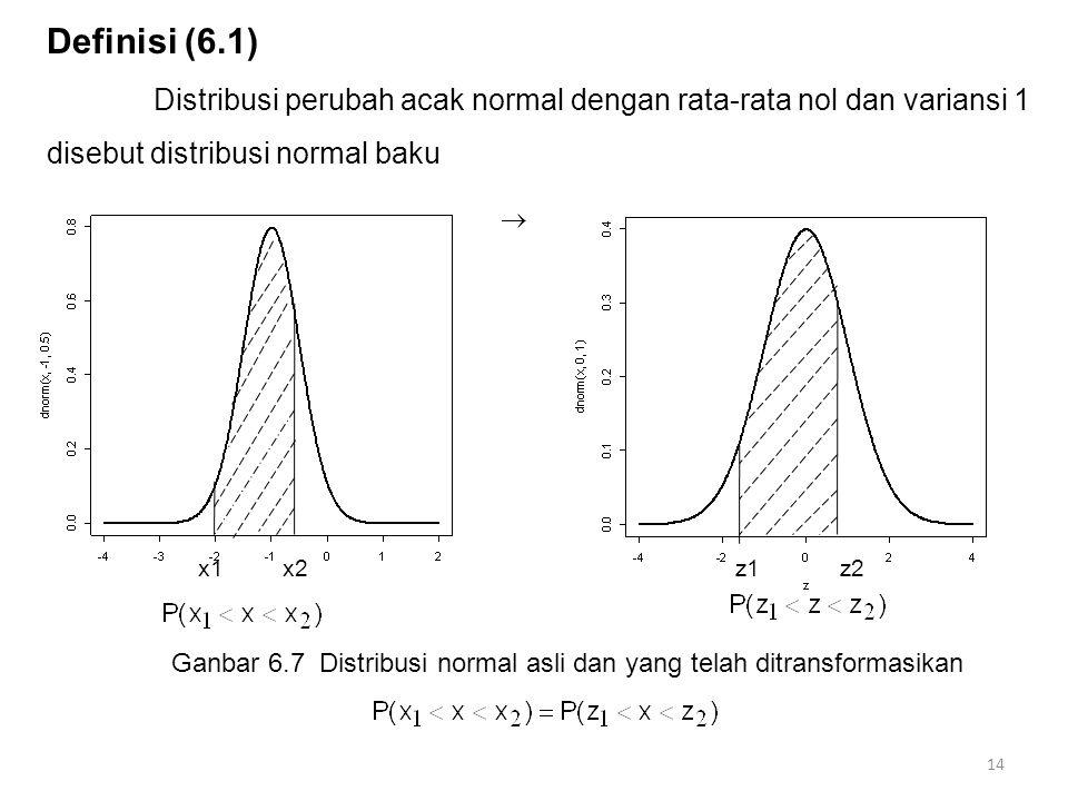 Definisi (6.1) Distribusi perubah acak normal dengan rata-rata nol dan variansi 1 disebut distribusi normal baku 14 Ganbar 6.7 Distribusi normal asli
