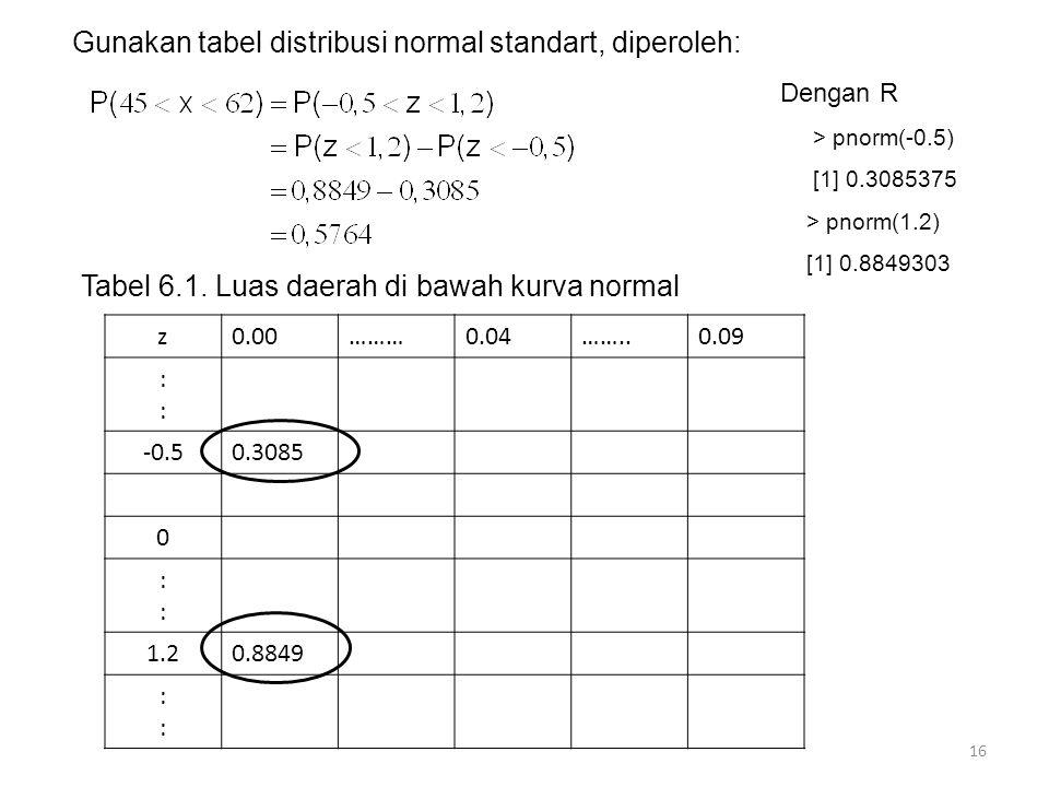 16 Gunakan tabel distribusi normal standart, diperoleh: Dengan R > pnorm(-0.5) [1] 0.3085375 > pnorm(1.2) [1] 0.8849303 Tabel 6.1. Luas daerah di bawa