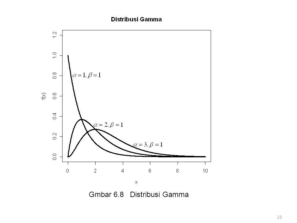 Gmbar 6.8 Distribusi Gamma 23