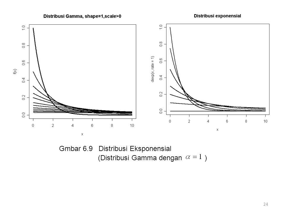 24 Gmbar 6.9 Distribusi Eksponensial (Distribusi Gamma dengan )