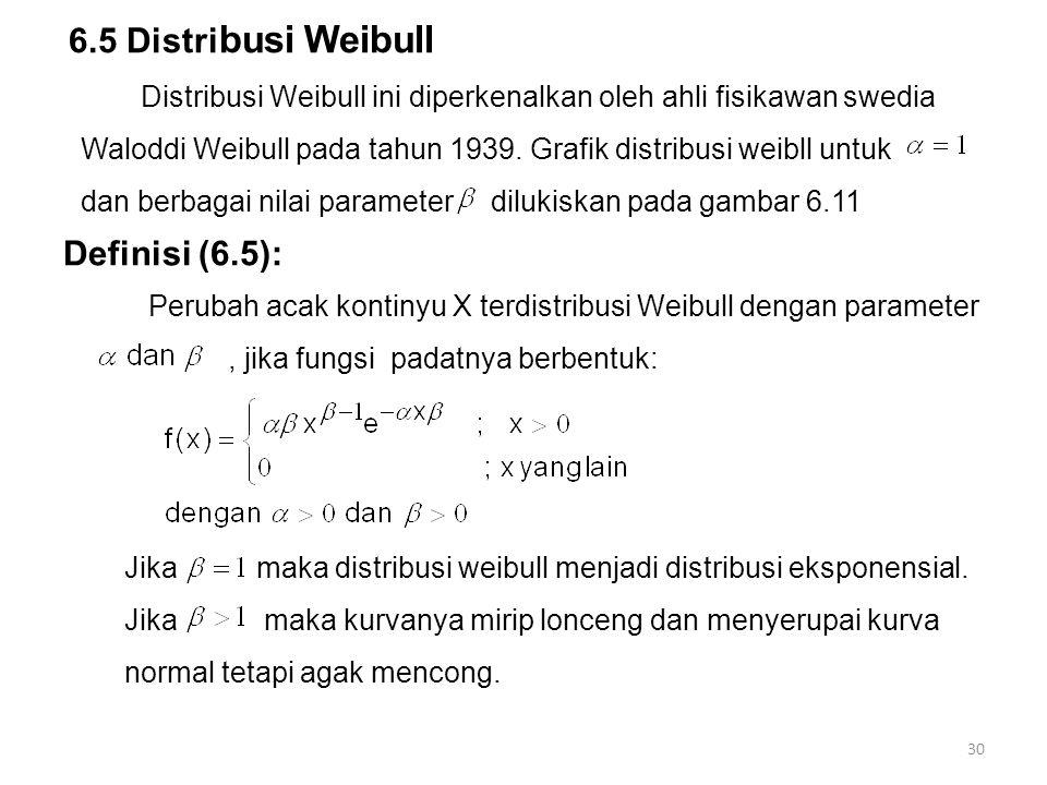 Distribusi Weibull ini diperkenalkan oleh ahli fisikawan swedia Waloddi Weibull pada tahun 1939. Grafik distribusi weibll untuk dan berbagai nilai par