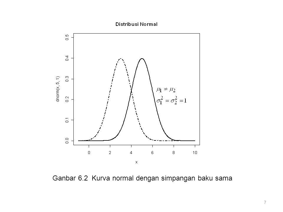 Ganbar 6.2 Kurva normal dengan simpangan baku sama 7