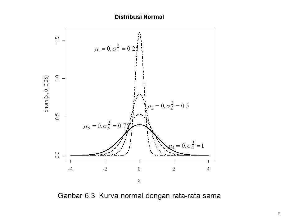 Ganbar 6.3 Kurva normal dengan rata-rata sama 8
