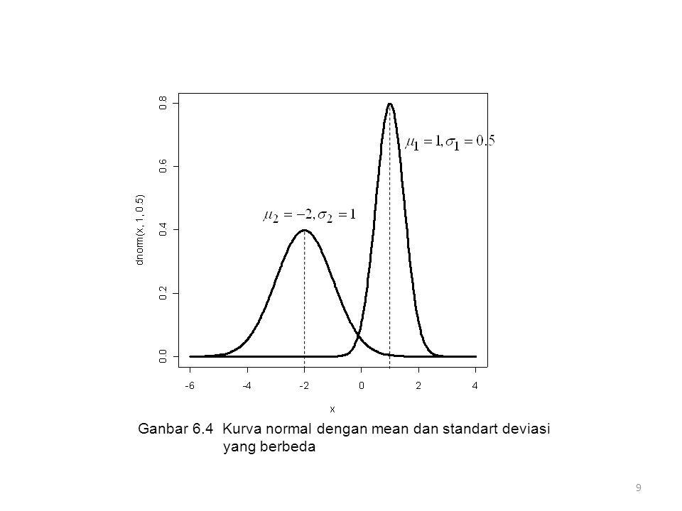 Ganbar 6.4 Kurva normal dengan mean dan standart deviasi yang berbeda 9
