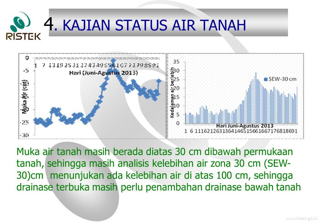 www.ristek.go.id 4. KAJIAN STATUS AIR TANAH Muka air tanah masih berada diatas 30 cm dibawah permukaan tanah, sehingga masih analisis kelebihan air zo