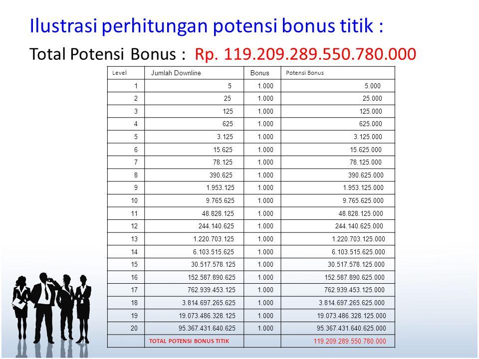 Ilustrasi perhitungan potensi bonus titik : Total Potensi Bonus : Rp. 119.209.289.550.780.000 Level Jumlah Downline Bonus Potensi Bonus 1 5 1.000 5.00
