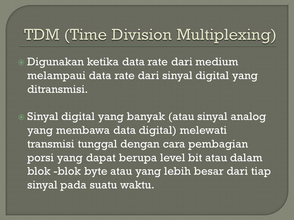  Digunakan ketika data rate dari medium melampaui data rate dari sinyal digital yang ditransmisi.  Sinyal digital yang banyak (atau sinyal analog ya