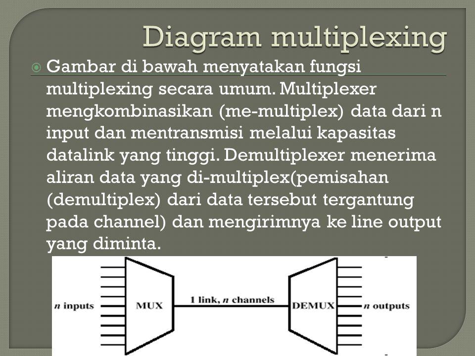  Gambar di bawah menyatakan fungsi multiplexing secara umum. Multiplexer mengkombinasikan (me-multiplex) data dari n input dan mentransmisi melalui k