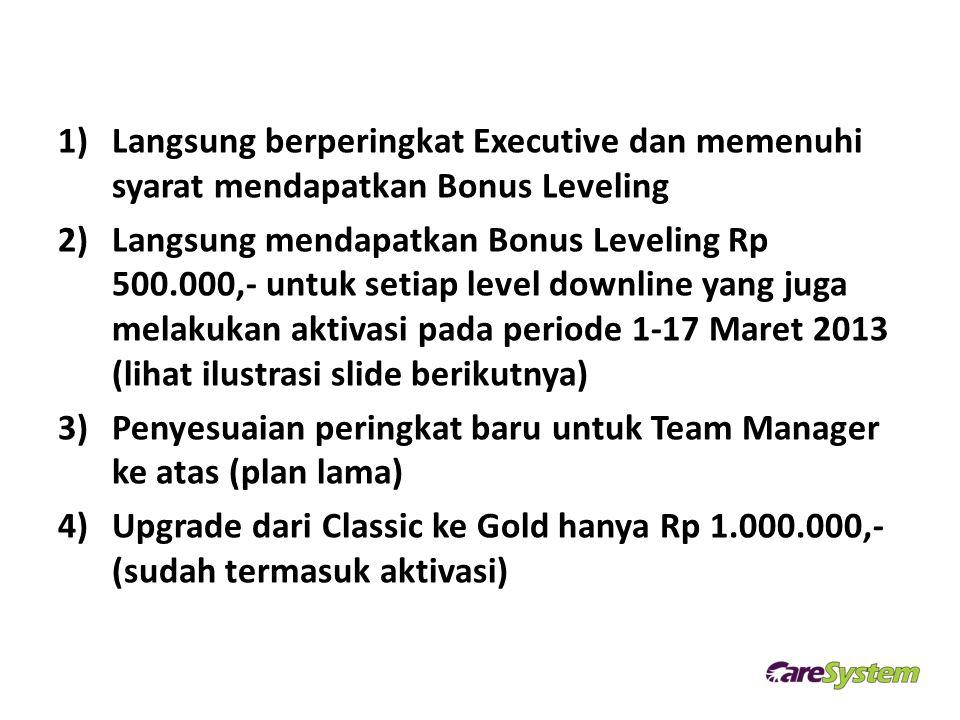 1)Langsung berperingkat Executive dan memenuhi syarat mendapatkan Bonus Leveling 2)Langsung mendapatkan Bonus Leveling Rp 500.000,- untuk setiap level