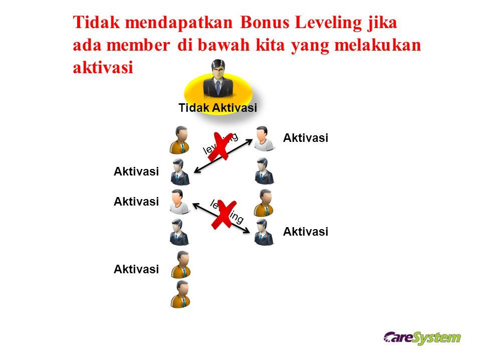 Tidak mendapatkan Bonus Leveling jika ada member di bawah kita yang melakukan aktivasi Tidak Aktivasi Aktivasi leveling