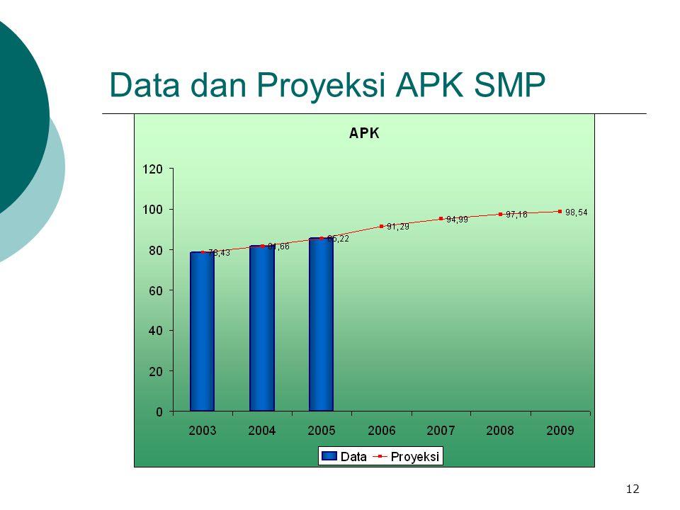 12 Data dan Proyeksi APK SMP