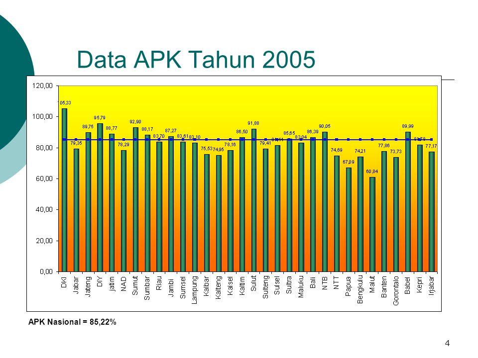4 Data APK Tahun 2005 APK Nasional = 85,22%