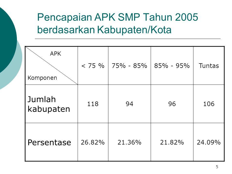 5 Pencapaian APK SMP Tahun 2005 berdasarkan Kabupaten/Kota APK Komponen < 75 %75% - 85%85% - 95%Tuntas Jumlah kabupaten 1189496106 Persentase 26.82%21.36%21.82%24.09%
