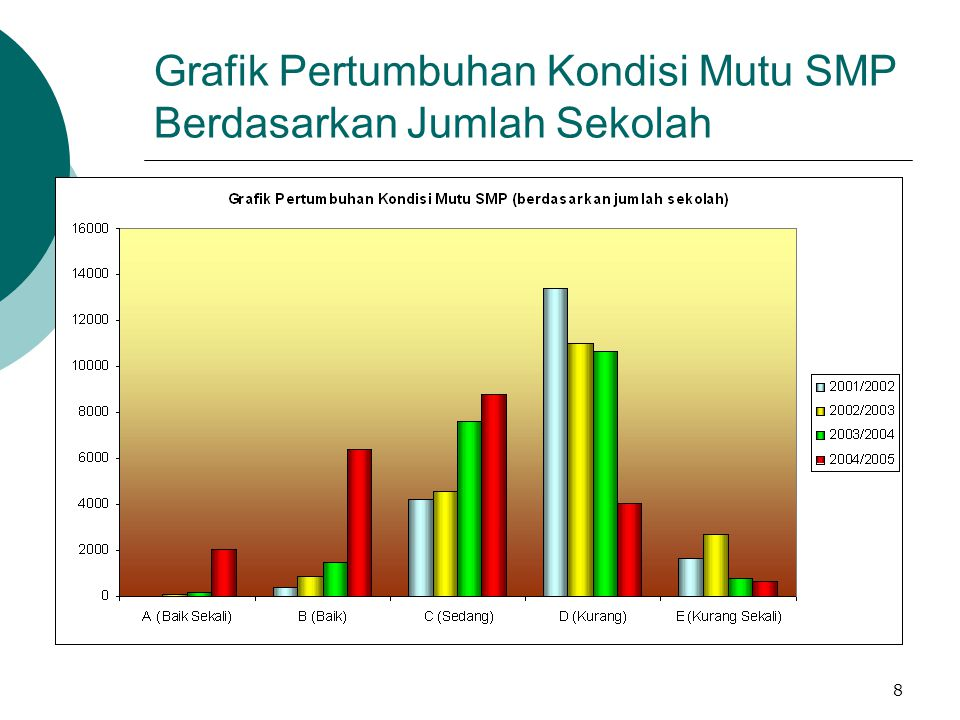 8 Grafik Pertumbuhan Kondisi Mutu SMP Berdasarkan Jumlah Sekolah