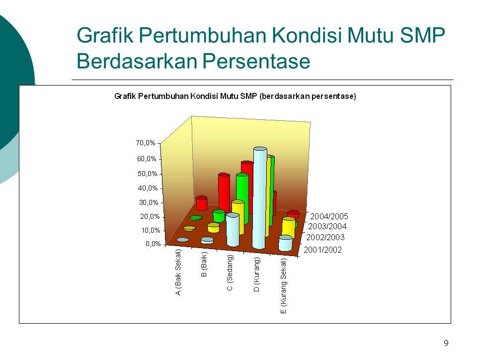 9 Grafik Pertumbuhan Kondisi Mutu SMP Berdasarkan Persentase