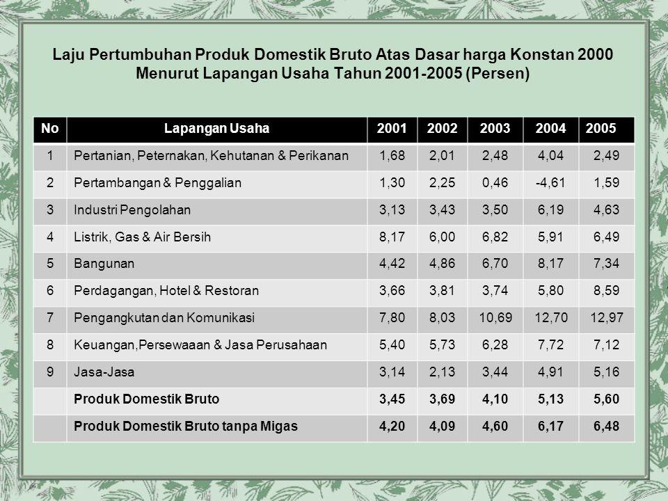 Laju Pertumbuhan Produk Domestik Bruto Atas Dasar harga Konstan 2000 Menurut Lapangan Usaha Tahun 2001-2005 (Persen) NoLapangan Usaha20012002200320042