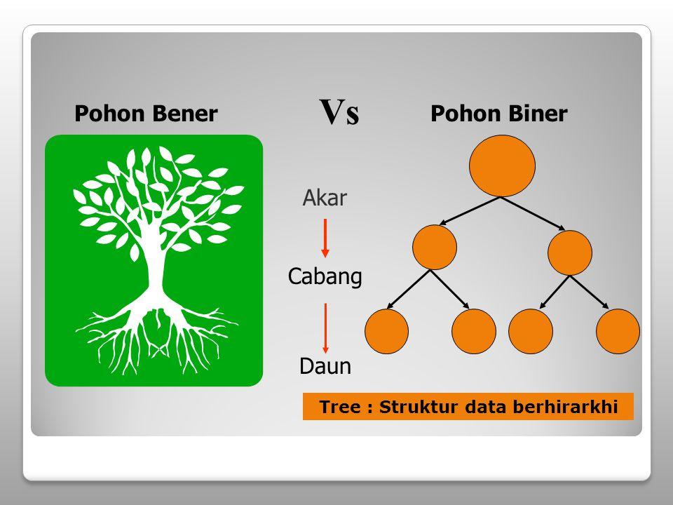 Skewed Binary Tree Binary tree yang semua nodenya kecuali leaf hanya memiliki satu child