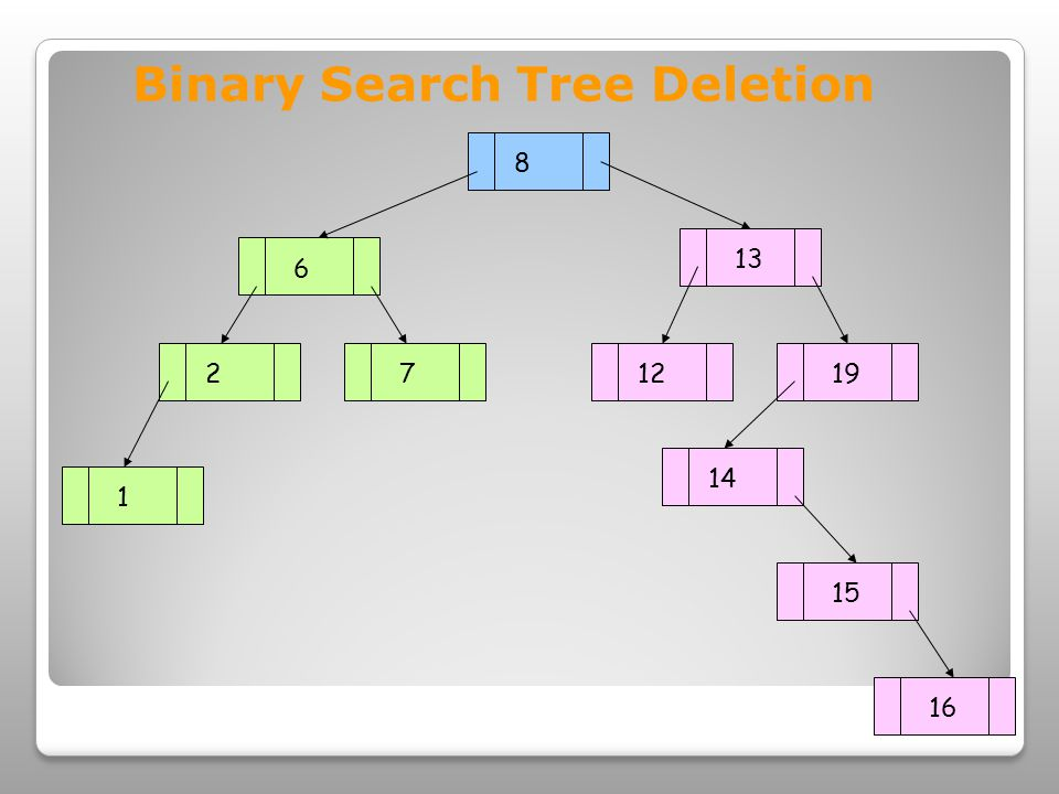 8 6 13 271219 1 14 15 16 Binary Search Tree Deletion
