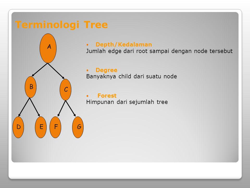  Tree dengan cabang tidak lebih dari dua (hanya 0, 1, atau 2).