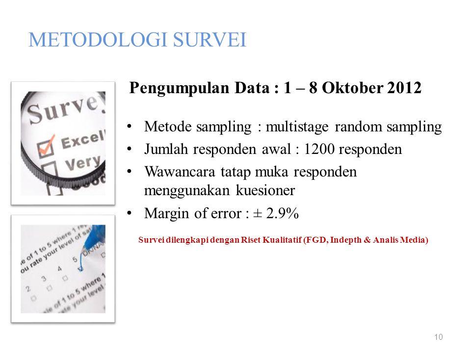 METODOLOGI SURVEI • Metode sampling : multistage random sampling • Jumlah responden awal : 1200 responden • Wawancara tatap muka responden menggunakan