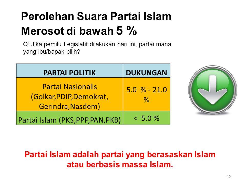 Perolehan Suara Partai Islam Merosot di bawah 5 % Q: Jika pemilu Legislatif dilakukan hari ini, partai mana yang ibu/bapak pilih.
