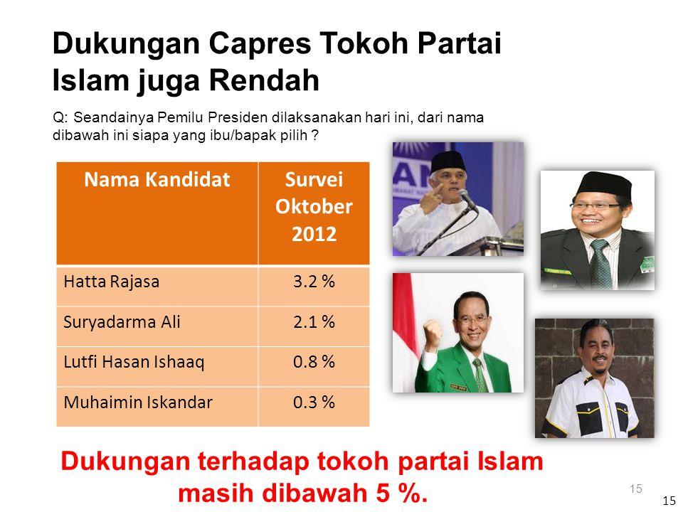 Nama KandidatSurvei Oktober 2012 Hatta Rajasa3.2 % Suryadarma Ali2.1 % Lutfi Hasan Ishaaq0.8 % Muhaimin Iskandar0.3 % 15 Q: Seandainya Pemilu Presiden dilaksanakan hari ini, dari nama dibawah ini siapa yang ibu/bapak pilih .
