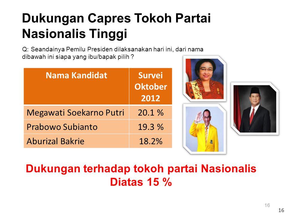 Nama KandidatSurvei Oktober 2012 Megawati Soekarno Putri20.1 % Prabowo Subianto19.3 % Aburizal Bakrie18.2% 16 Q: Seandainya Pemilu Presiden dilaksanakan hari ini, dari nama dibawah ini siapa yang ibu/bapak pilih .