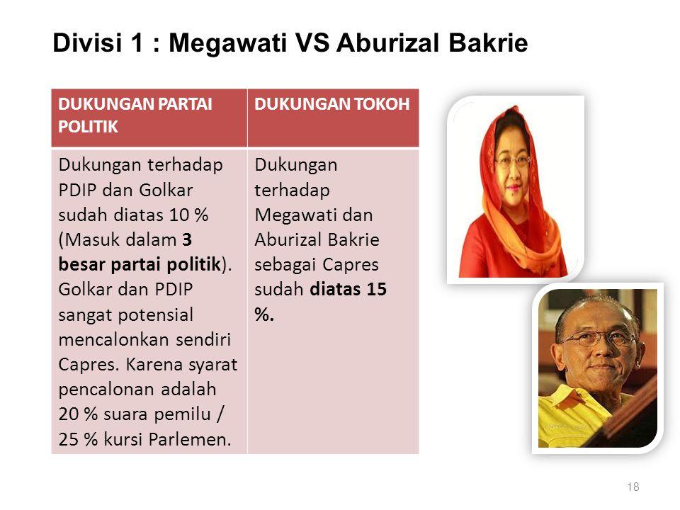 18 Divisi 1 : Megawati VS Aburizal Bakrie DUKUNGAN PARTAI POLITIK DUKUNGAN TOKOH Dukungan terhadap PDIP dan Golkar sudah diatas 10 % (Masuk dalam 3 besar partai politik).