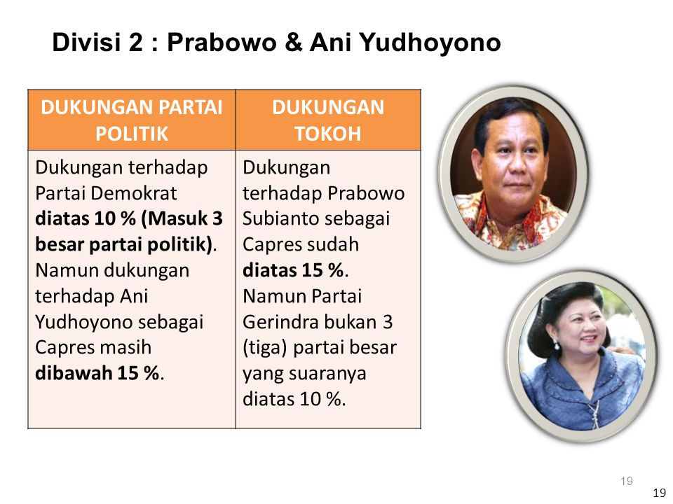 19 Divisi 2 : Prabowo & Ani Yudhoyono 19 DUKUNGAN PARTAI POLITIK DUKUNGAN TOKOH Dukungan terhadap Partai Demokrat diatas 10 % (Masuk 3 besar partai po