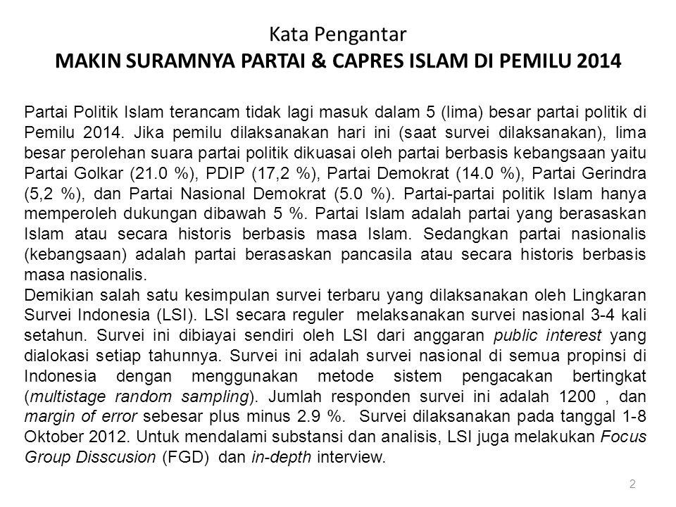 Kata Pengantar MAKIN SURAMNYA PARTAI & CAPRES ISLAM DI PEMILU 2014 2 Partai Politik Islam terancam tidak lagi masuk dalam 5 (lima) besar partai politik di Pemilu 2014.