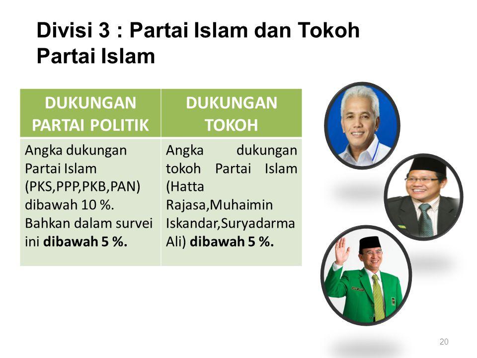 Divisi 3 : Partai Islam dan Tokoh Partai Islam 20 DUKUNGAN PARTAI POLITIK DUKUNGAN TOKOH Angka dukungan Partai Islam (PKS,PPP,PKB,PAN) dibawah 10 %.
