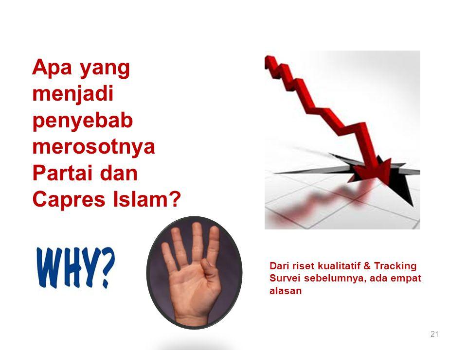 21 Apa yang menjadi penyebab merosotnya Partai dan Capres Islam.