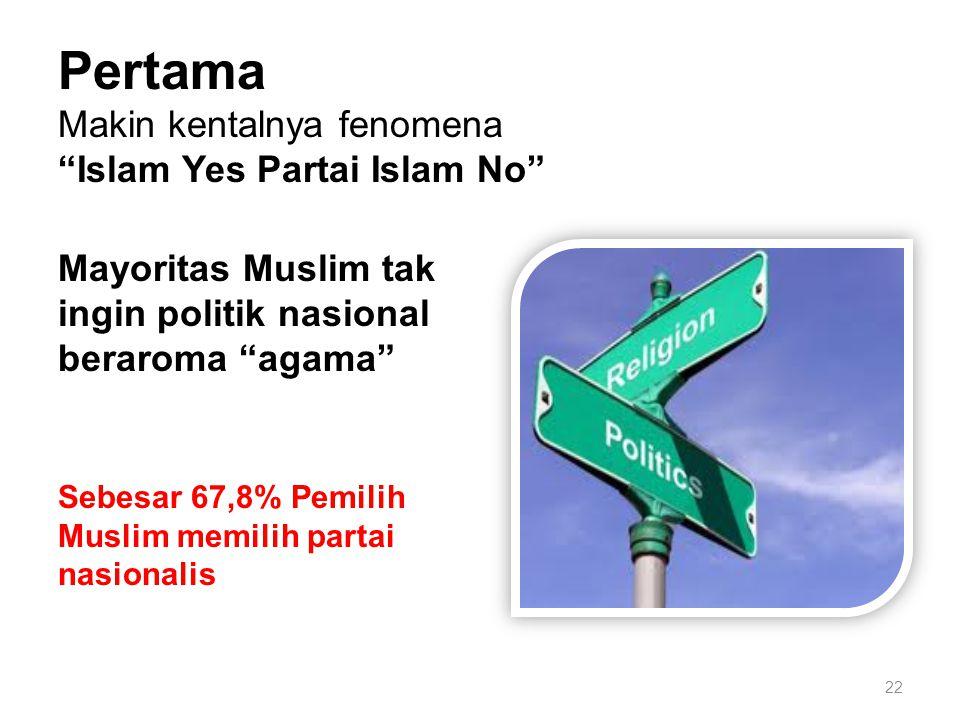 22 Pertama Makin kentalnya fenomena Islam Yes Partai Islam No Mayoritas Muslim tak ingin politik nasional beraroma agama Sebesar 67,8% Pemilih Muslim memilih partai nasionalis