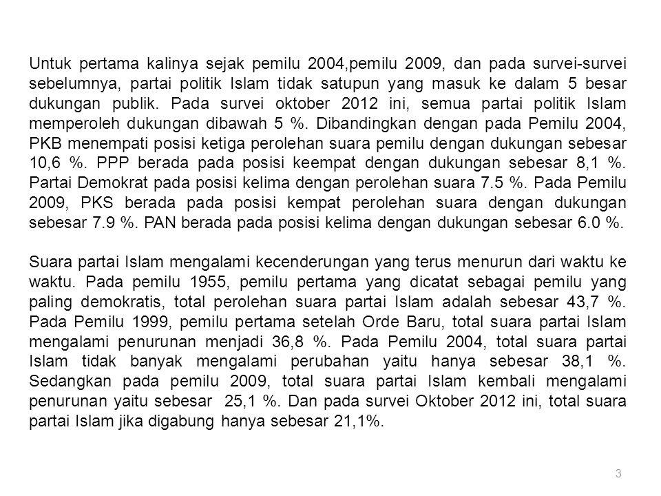 3 Untuk pertama kalinya sejak pemilu 2004,pemilu 2009, dan pada survei-survei sebelumnya, partai politik Islam tidak satupun yang masuk ke dalam 5 besar dukungan publik.