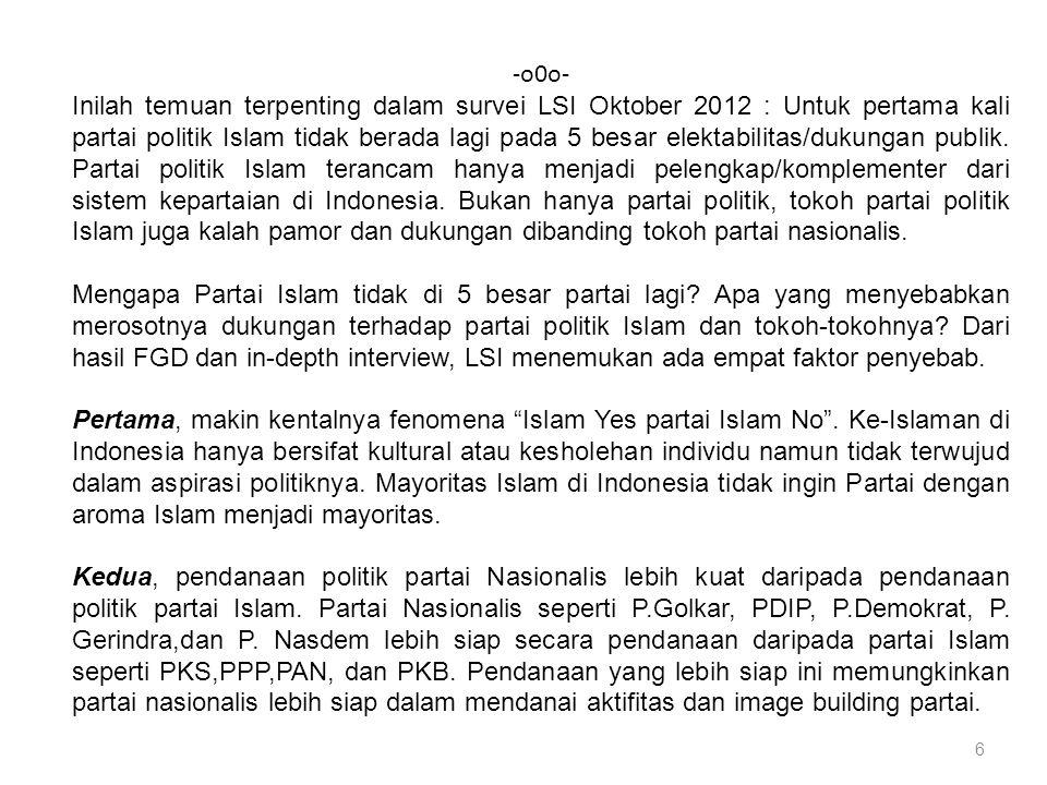 6 -o0o- Inilah temuan terpenting dalam survei LSI Oktober 2012 : Untuk pertama kali partai politik Islam tidak berada lagi pada 5 besar elektabilitas/dukungan publik.