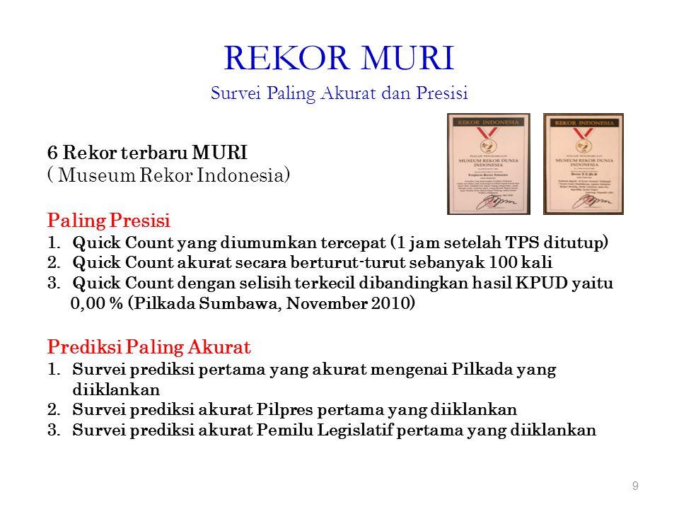 REKOR MURI Survei Paling Akurat dan Presisi 9 6 Rekor terbaru MURI ( Museum Rekor Indonesia) Paling Presisi 1.Quick Count yang diumumkan tercepat (1 jam setelah TPS ditutup) 2.Quick Count akurat secara berturut-turut sebanyak 100 kali 3.Quick Count dengan selisih terkecil dibandingkan hasil KPUD yaitu 0,00 % (Pilkada Sumbawa, November 2010) Prediksi Paling Akurat 1.Survei prediksi pertama yang akurat mengenai Pilkada yang diiklankan 2.Survei prediksi akurat Pilpres pertama yang diiklankan 3.Survei prediksi akurat Pemilu Legislatif pertama yang diiklankan