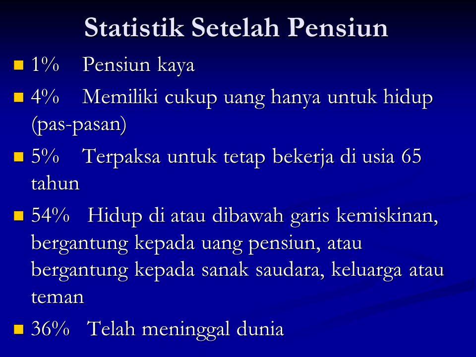 Statistik Setelah Pensiun  1% Pensiun kaya  4% Memiliki cukup uang hanya untuk hidup (pas-pasan)  5% Terpaksa untuk tetap bekerja di usia 65 tahun