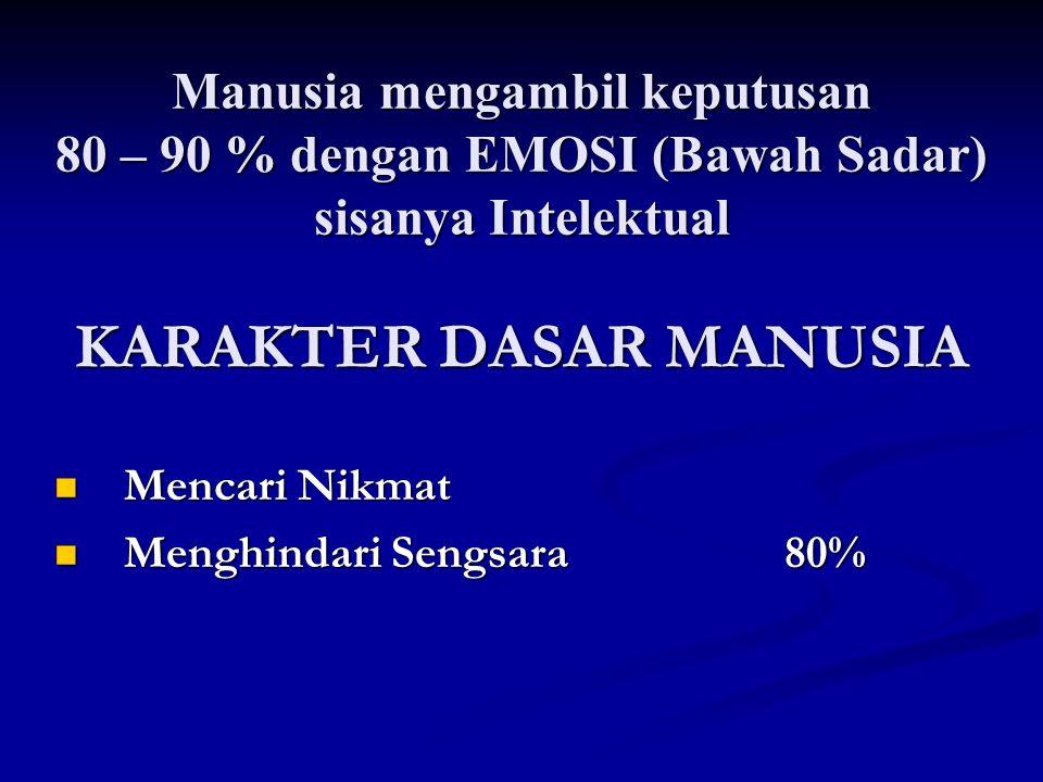 Manusia mengambil keputusan 80 – 90 % dengan EMOSI (Bawah Sadar) sisanya Intelektual KARAKTER DASAR MANUSIA  Mencari Nikmat  Menghindari Sengsara 80
