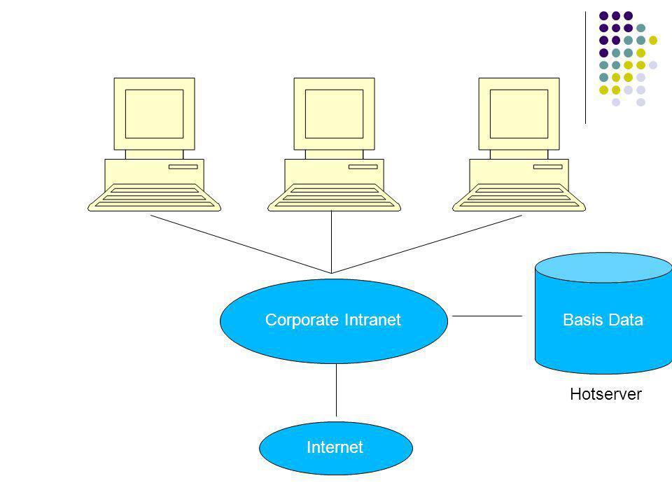 Corporate Intranet Internet Basis Data Hotserver