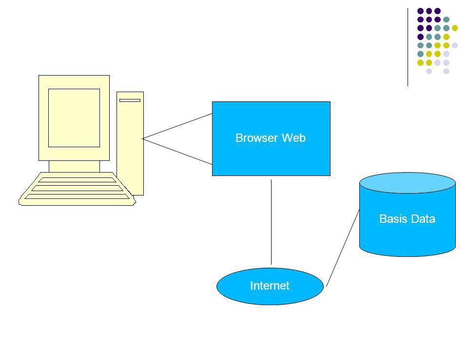 Basis Data Internet Browser Web