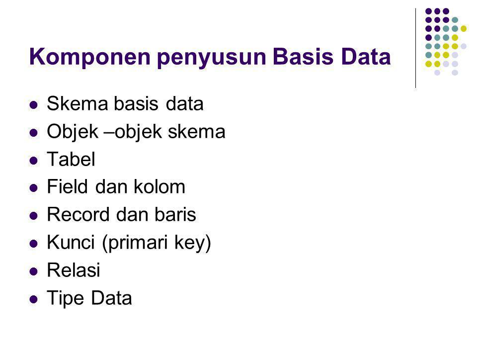 Komponen penyusun Basis Data  Skema basis data  Objek –objek skema  Tabel  Field dan kolom  Record dan baris  Kunci (primari key)  Relasi  Tip