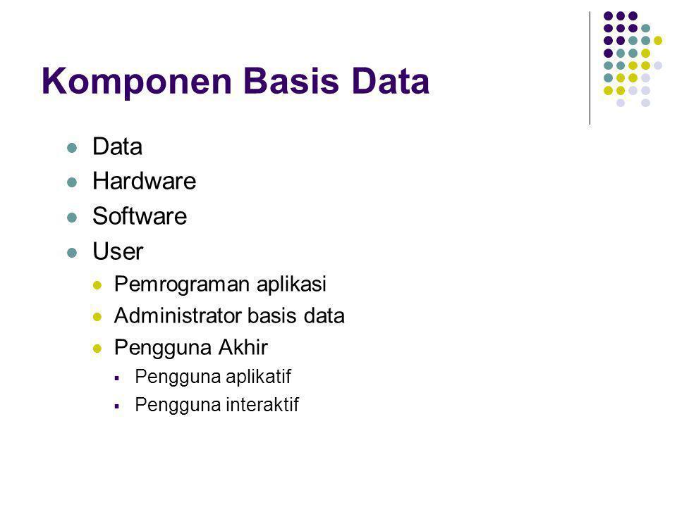 Komponen Basis Data  Data  Hardware  Software  User  Pemrograman aplikasi  Administrator basis data  Pengguna Akhir  Pengguna aplikatif  Peng