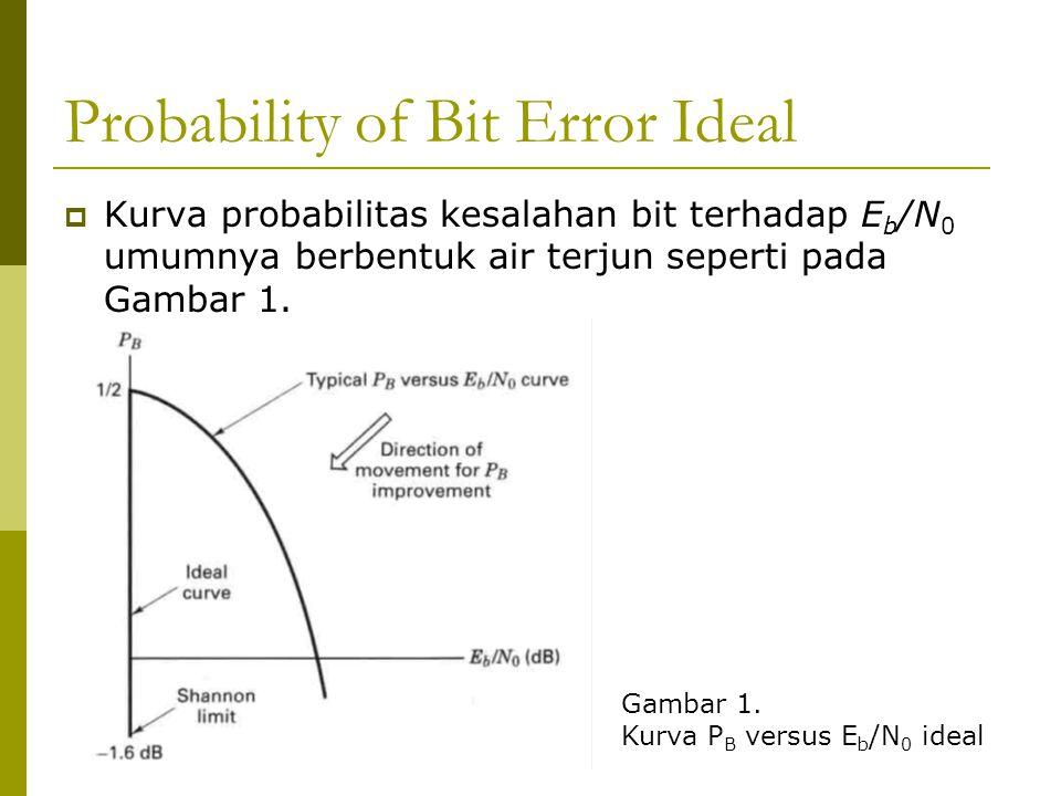 Probability of Bit Error Ideal  Kurva probabilitas kesalahan bit terhadap E b /N 0 umumnya berbentuk air terjun seperti pada Gambar 1. Gambar 1. Kurv