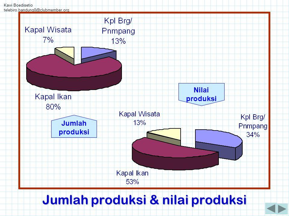 Kawi Boedisetio telebiro.bandung0@clubmember.org Jumlah produksi & nilai produksi Nilai produksi Jumlah produksi