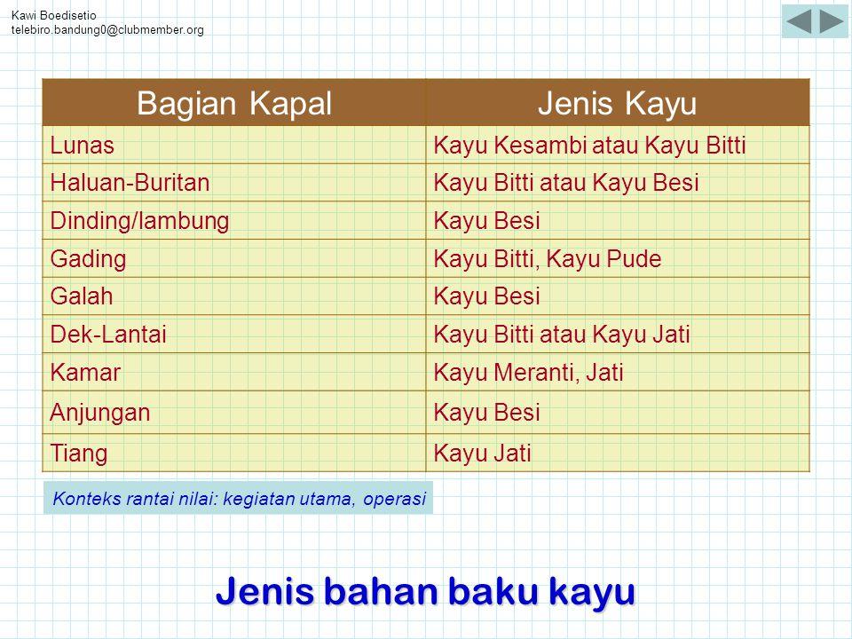 Kawi Boedisetio telebiro.bandung0@clubmember.org Jenis bahan baku kayu Bagian KapalJenis Kayu LunasKayu Kesambi atau Kayu Bitti Haluan-BuritanKayu Bit