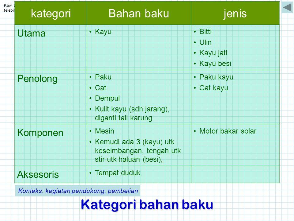 Kawi Boedisetio telebiro.bandung0@clubmember.org Kategori bahan baku kategoriBahan bakujenis Utama •Kayu•Bitti •Ulin •Kayu jati •Kayu besi Penolong •P